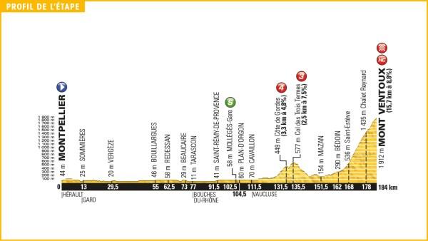 tour_de_france_2016_stage_12_profile