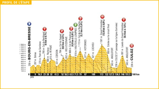 tour_de_france_2016_stage_15_profile