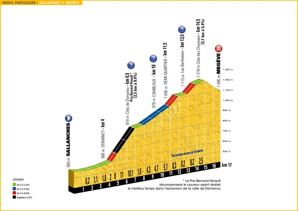 tour_de_france_2016_stage_18_profile