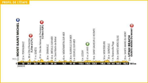 tour_de_france_2016_stage_1_profile