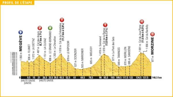 tour_de_france_2016_stage_20_profile