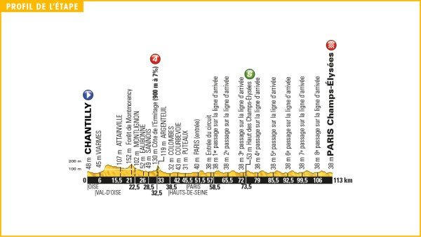 tour_de_france_2016_stage_21_profile