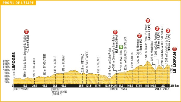 tour_de_france_2016_stage_5_profile