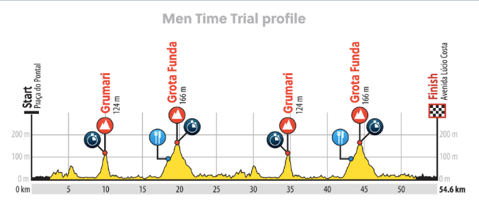 2016_rio_olympic_games_men_time_trial_profile