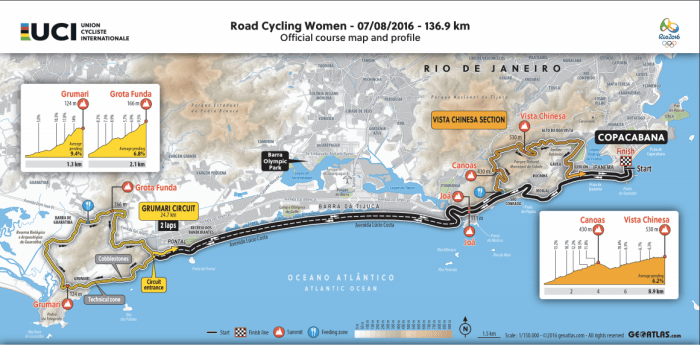 2016_rio_olympic_games_women_road_race_map