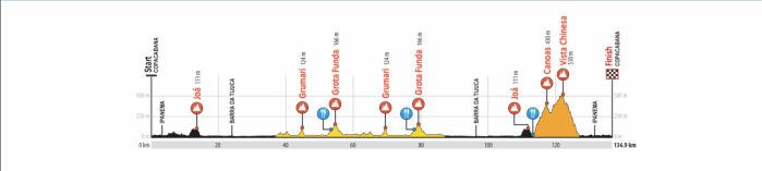 2016_rio_olympic_games_women_road_race_profile