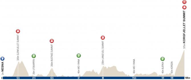 arctic_race_of_norway_2016_stage_3_profile_670