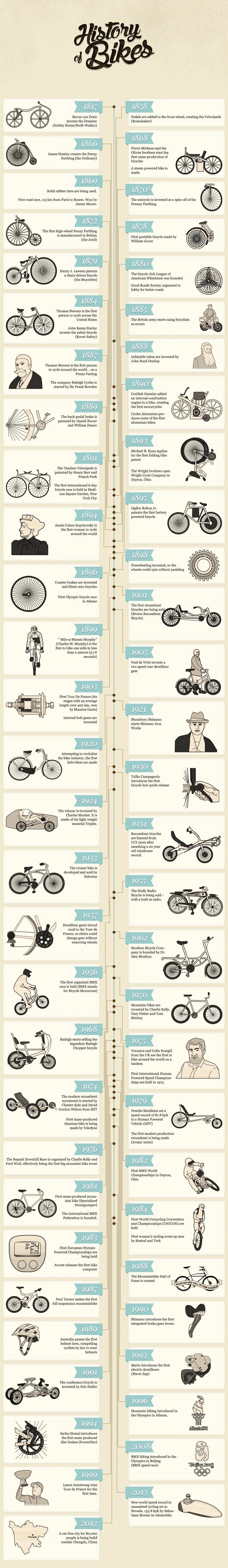 bike-history