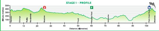 2017_santos_women_s_tour_stage_1_profile