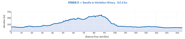 2017_herald_sun_tour_profile_stage_3