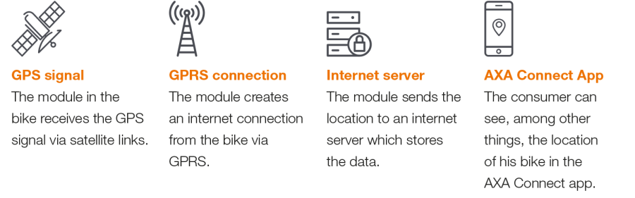 axa-connect-how-does-it-work
