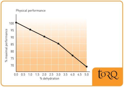 dehydration-graph-500x352