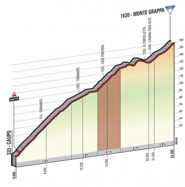 giro_d_italia_2017_stage_20_monte_grappa_profile_670