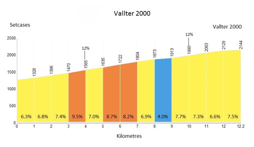 vallter-profile