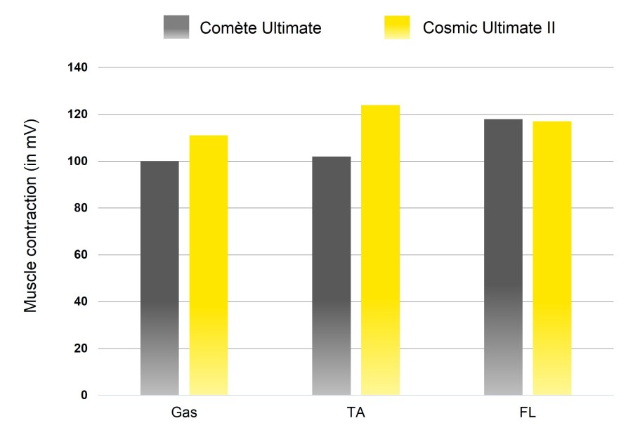 mavic-comete-ultimate-shoe-comparison-of-muscle-activation-during-pedaling