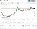 Курс турецкой лиры к рублю на сегодня в Турции