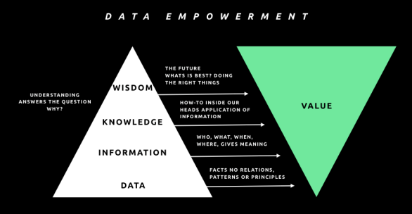 #dataempowerment