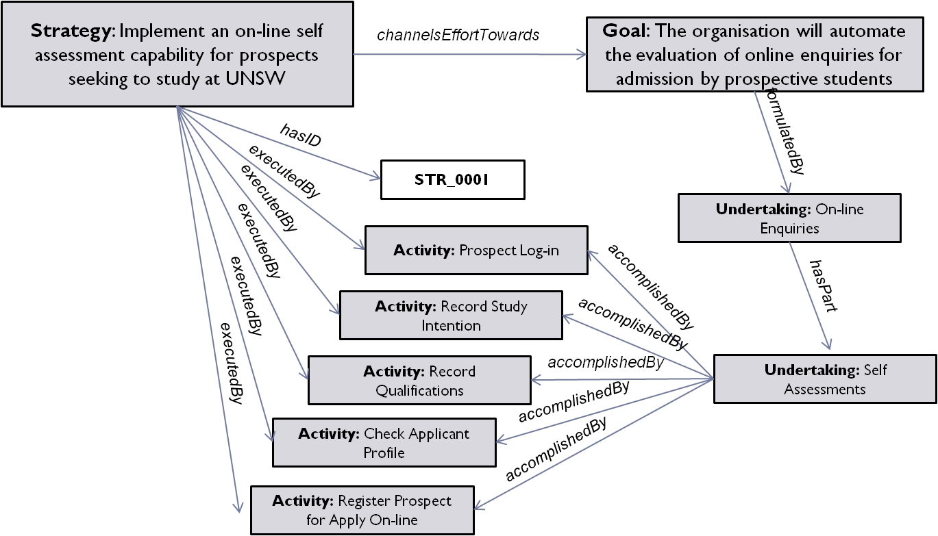 Sp Courses Of Action