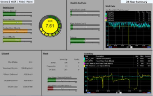 Key Performance Indicator Dashboard