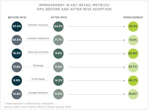 kurt-salmon-rfid-in-retail-survey-2016