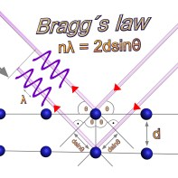 Bragg's Law. ID: i0002