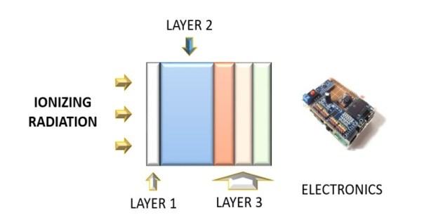 smart shielding material