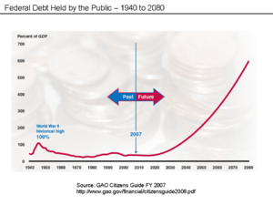 GAO Chart Forecast Debt % to GDP