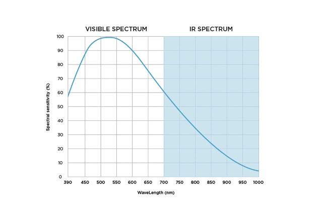 The IQ3 100MP Achromatic Spectral Response Curve