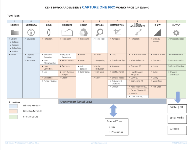 Figure 4 - My Lightroom-like workspace and workflow map