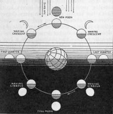 moon_cycle_explanation