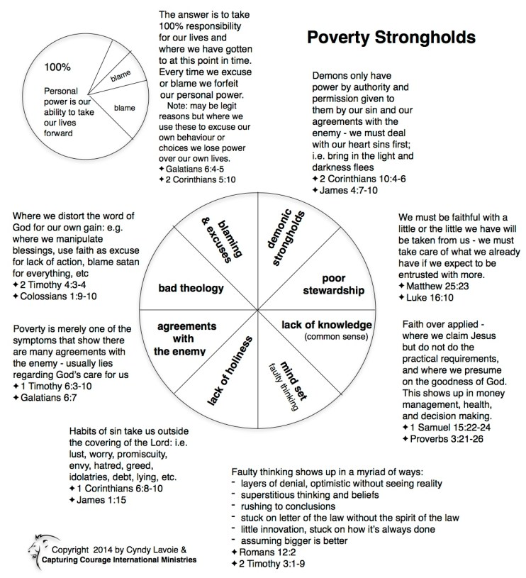 Poverty Strongholds 2