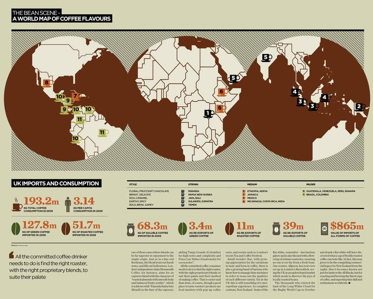 El café alrededor del mundo: Quién es quién en el mundo del café