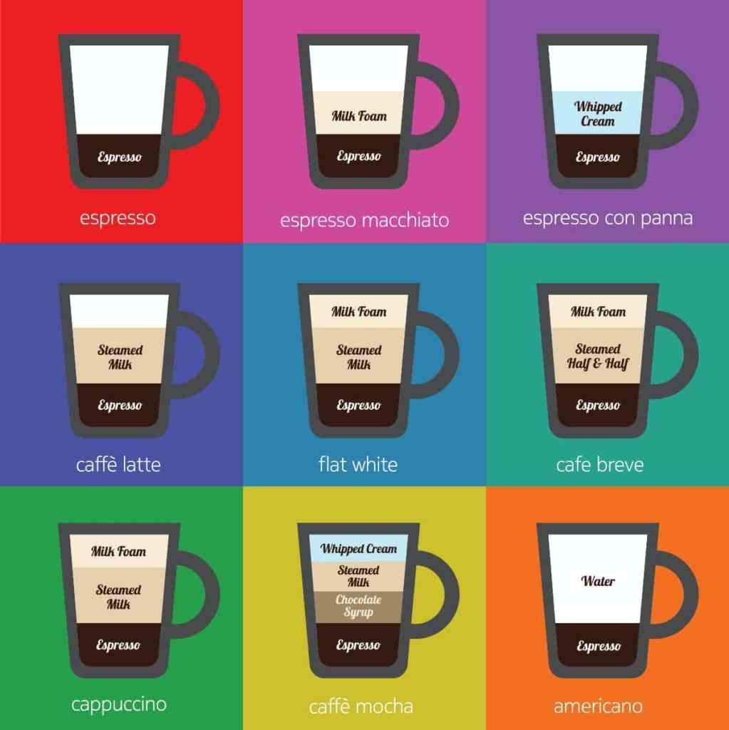 que necesitas para preparar los distintos tipos de café