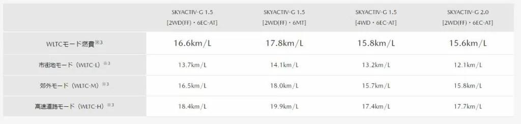 新型マツダ3燃費ガソリンディーゼル