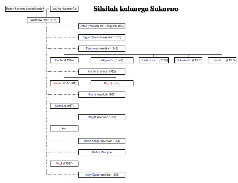 Silsilah keluarga Presiden Sukarno