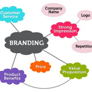 Cara memasarkan produk baru branding
