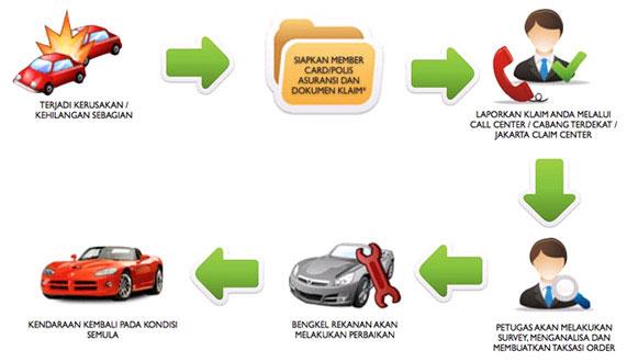 asuransi kendaraan bermotor