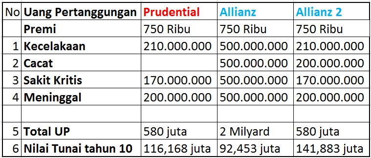 Asuransi Jiwa Allianz vs Prudential