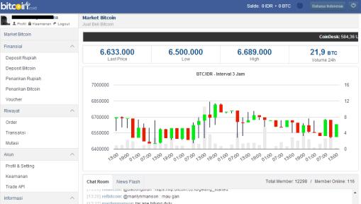 Bitcoin.co.id wallet