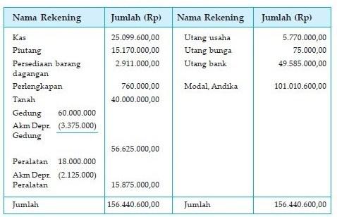 laporan keuangan