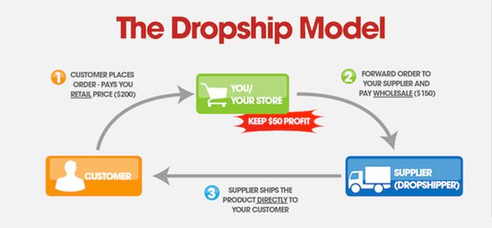 bisnis dropshiper