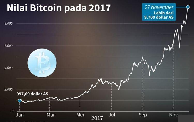 Perkembangan Bitcoin di Dunia