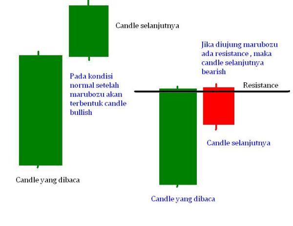 Pola Candle Perlambatan