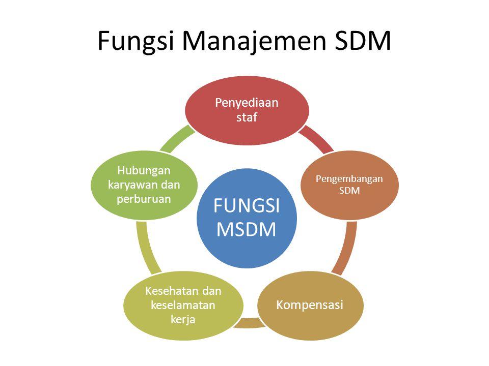 Manajemen dan SDM