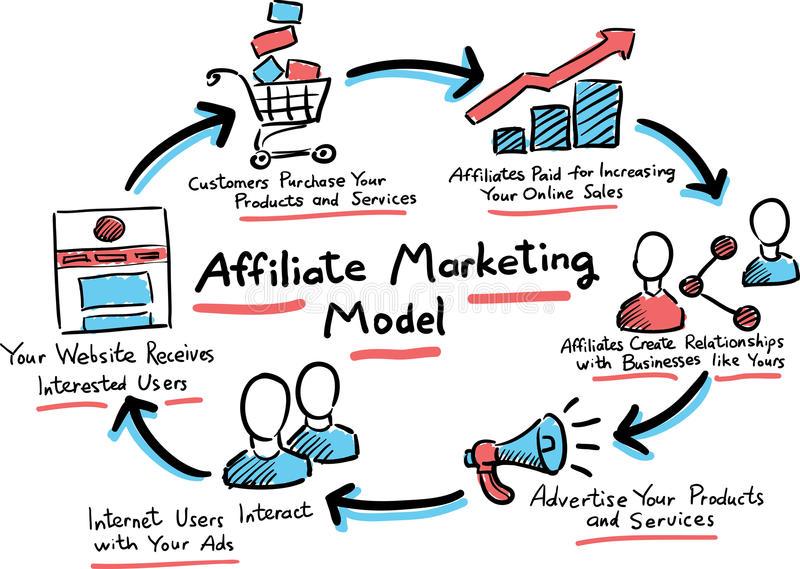 Affiliate marketing concept