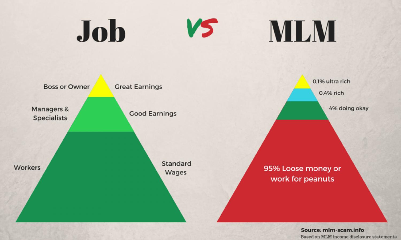 bisnis MLM vs Job