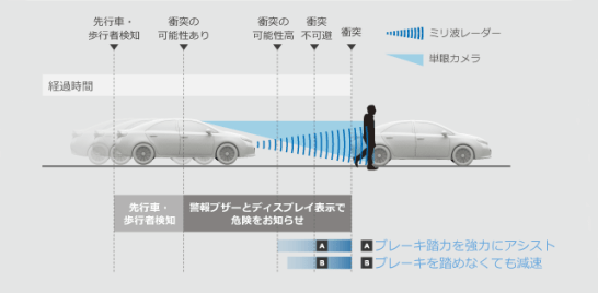 引用元 http://toyota.jp/technology/safety/toyota_safety_sense_p/