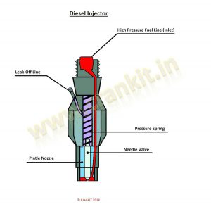 Injector: How A Fuel Injector Works? Design And Working