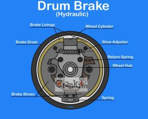 How Drum Brake Works? It's Advantages & Disadvantages