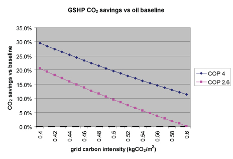 gshp-vs-oil-by-grid-intensity.jpg